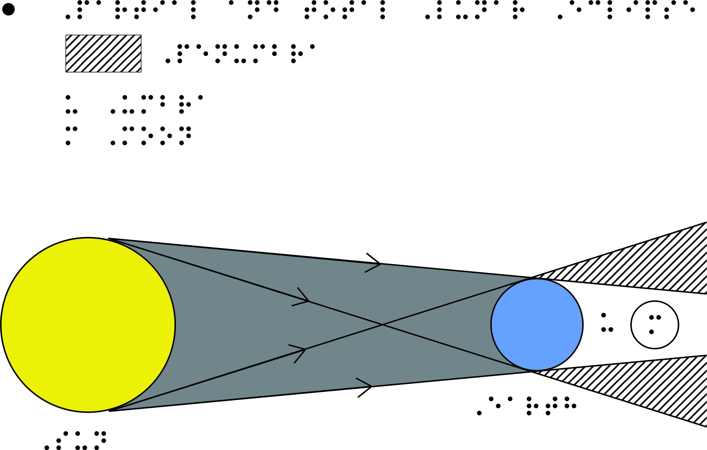 Coetg browse the diagram shows partial and total lunar eclipse ccuart Images